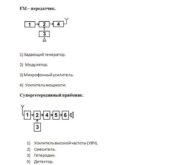 Блок схема радиостанции.